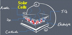 dye sensitized solar cell