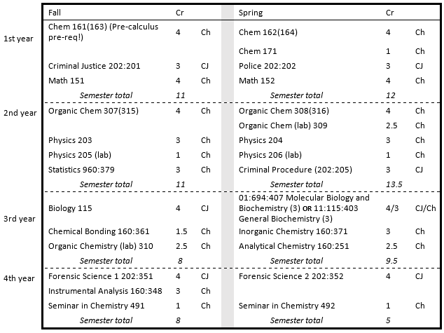 forensic chemistry chart