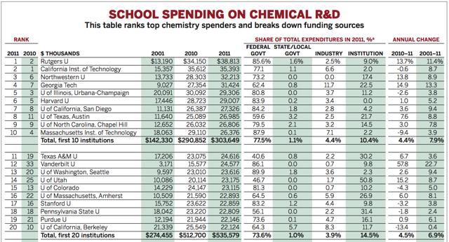 school spending on chemical rd 2013